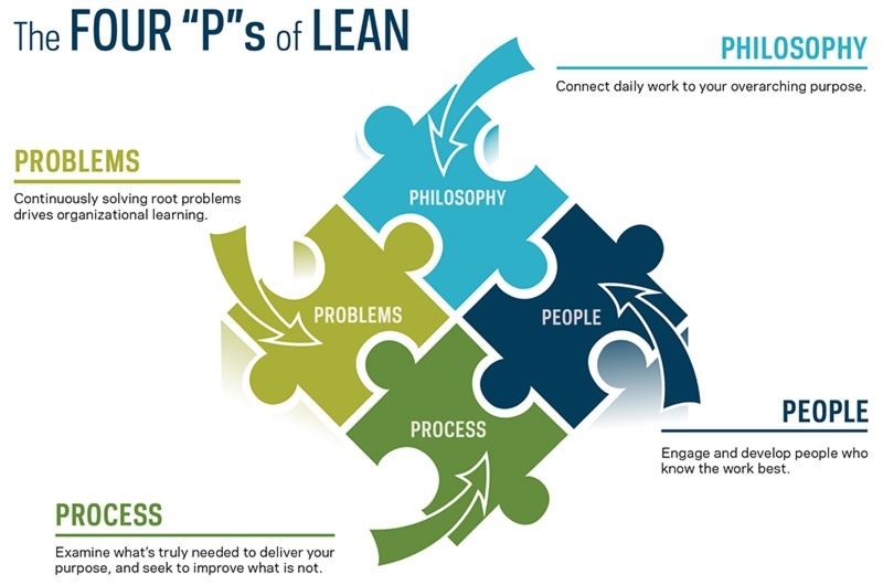 The four Ps of Lean