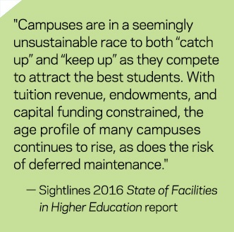 """Campuses are in a seemingly unsustainable race to both ""catch up"" and ""keep up"" as they compete to attract the best students. With tuition revenue, endowments, and capital funding constrained, the age profile of many campuses continues to rise, as does the risk of deferred maintenance."" - Sightlines 2016 State of the Facilities in Higher Education report"